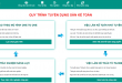 Giới thiệu về website tuyển dụng kế toán và việc làm kế toán sanketoan.vn